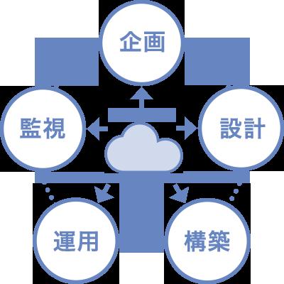 クラウド基盤トータルサポート イメージ図