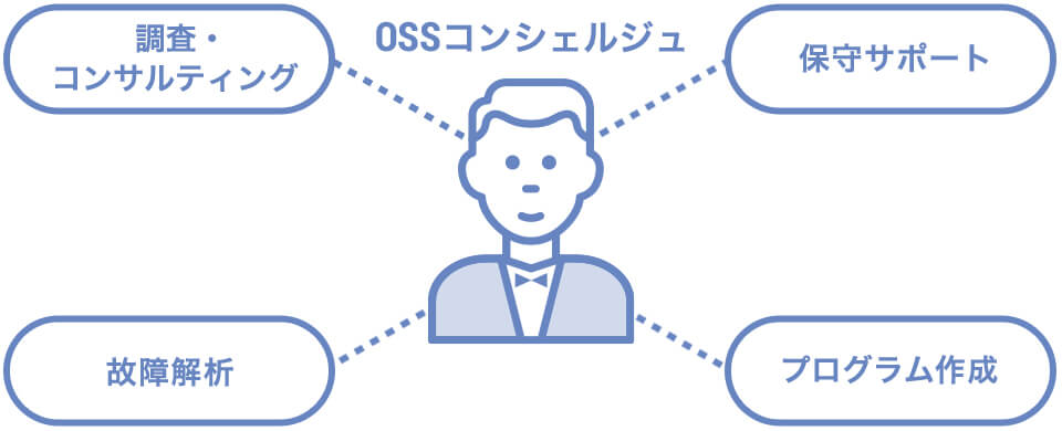 OSS基盤サポート イメージ図