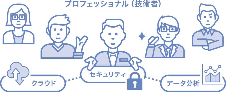 クラウドプロフェッショナルサービス イメージ図
