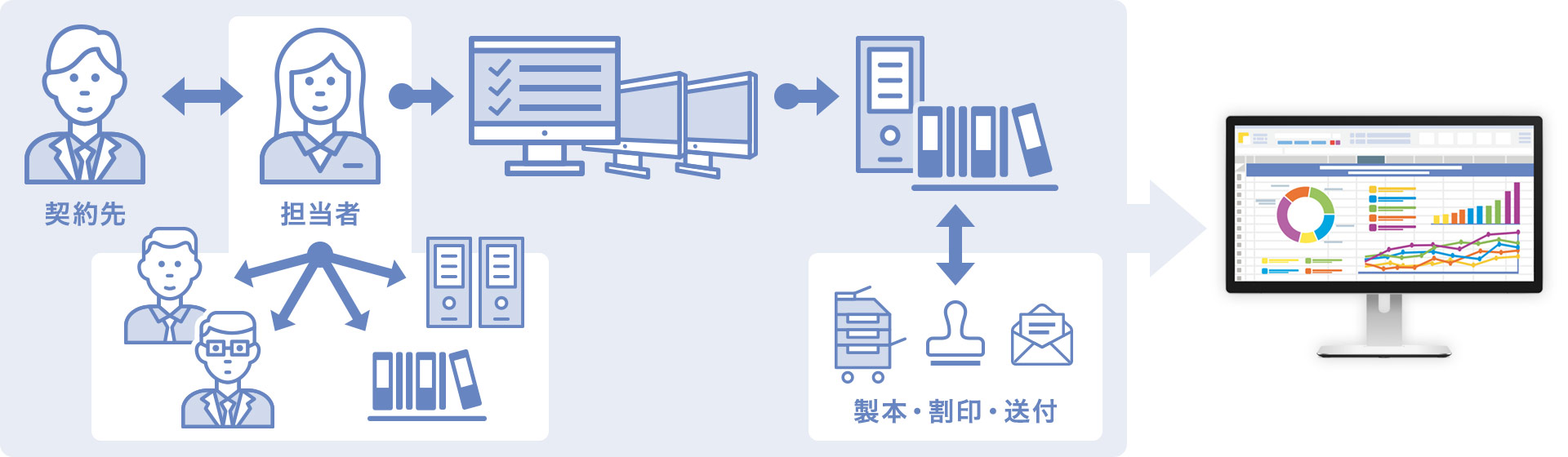 IM-BPMで、契約のプロセス全体を管理 イメージ図