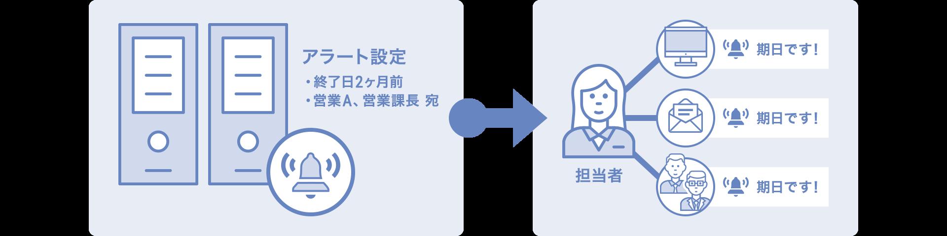 契約管理に欠かせない機能 イメージ図