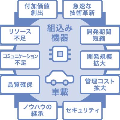 技術開発力 イメージ図