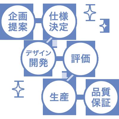 ワンストップサービス イメージ図