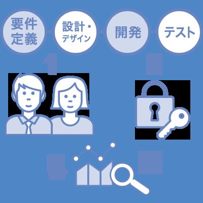 プロジェクトマネジメント力とセキュリティ確保 イメージ図
