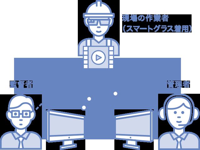 IVN(スマートグラス) イメージ図