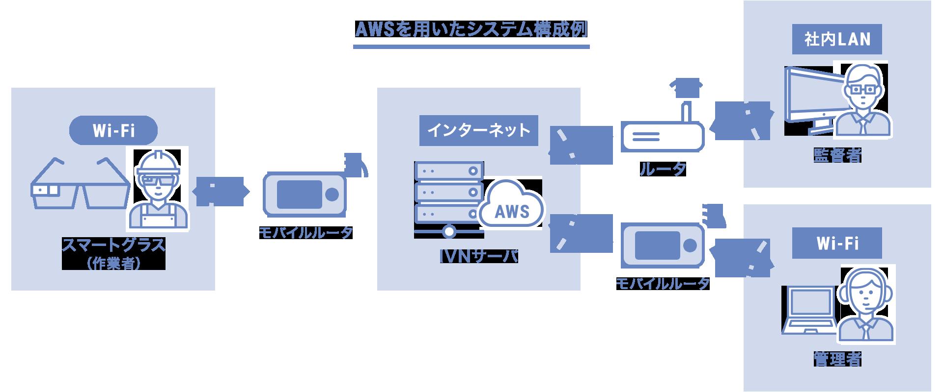 システム構成・動作環境 イメージ図