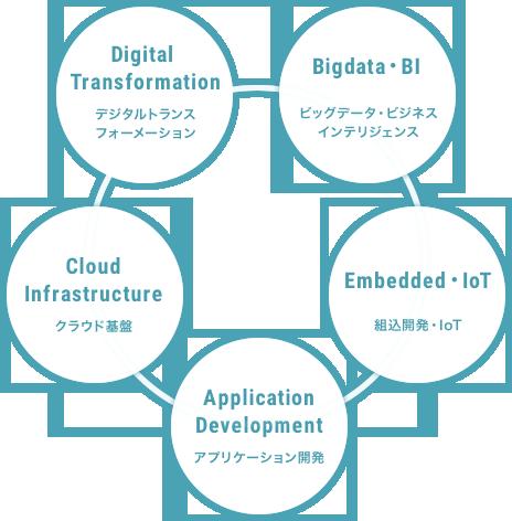 サービス イメージ図